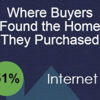 Where Buyers Found The Homes They Purchased